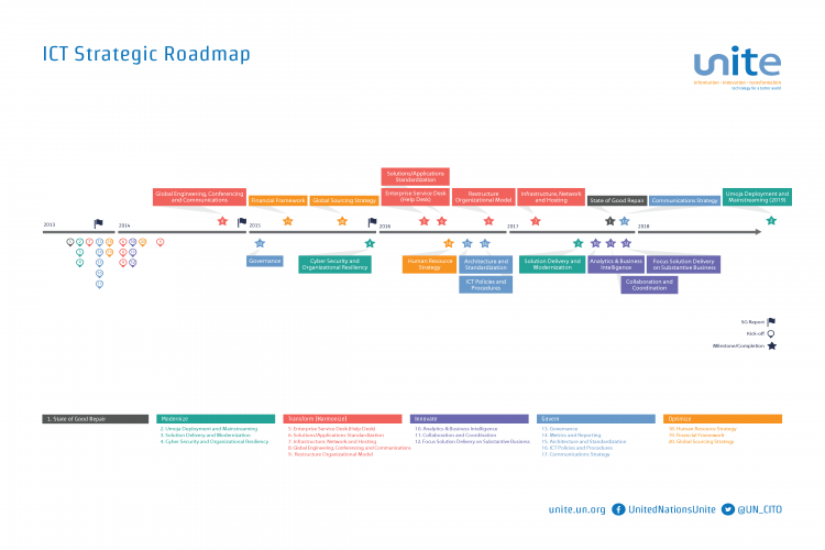ICT Strategic Roadmap